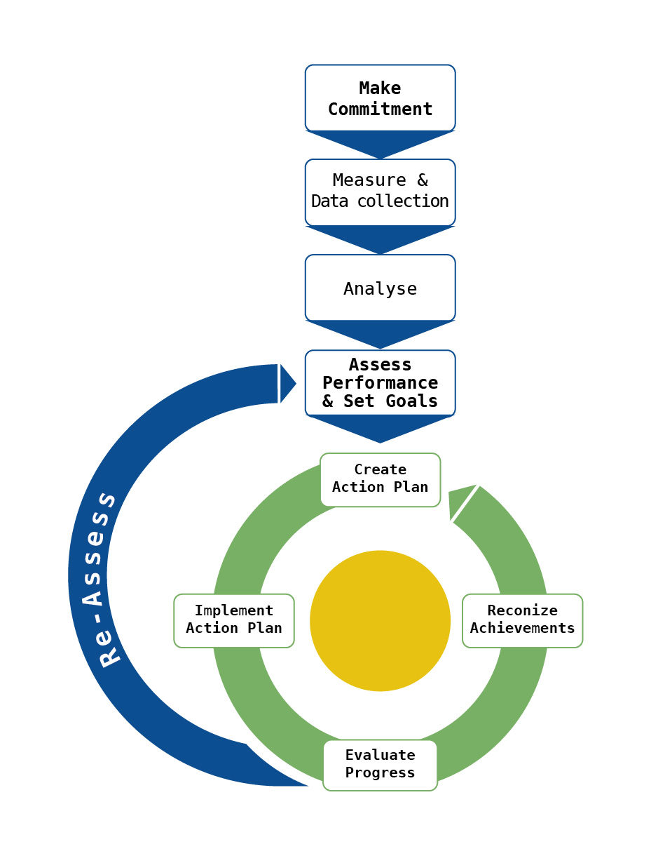 Energy Efficiency services Flow