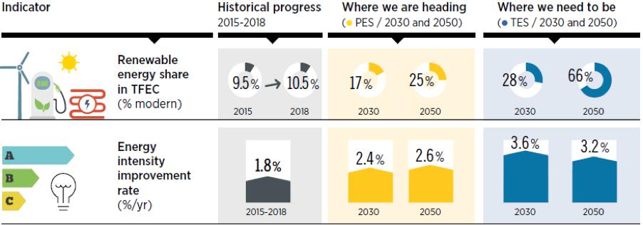Histórico, projecção e metas das renováveis e eficiência energética no Total do consumo final de energia (TFEC). IRENA