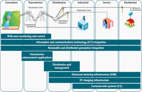 Tecnologias e soluções Smart Grid. Fonte: NYST e NETL 2010.