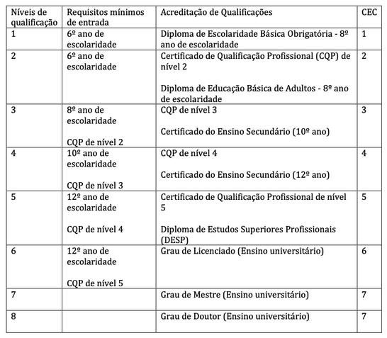 Harmonisation des CEC avec niveaux de qualifications du Cabo Verde cdc3c