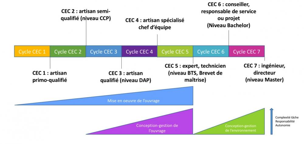 Niveaux de CEC professionnels CdC 3C