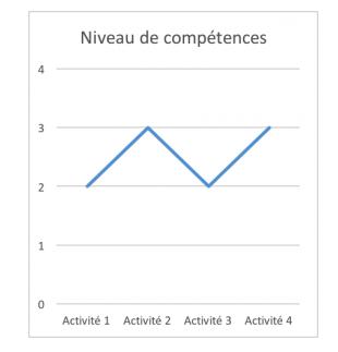 Nivel Competencias formaçao Centro Cabo Verde